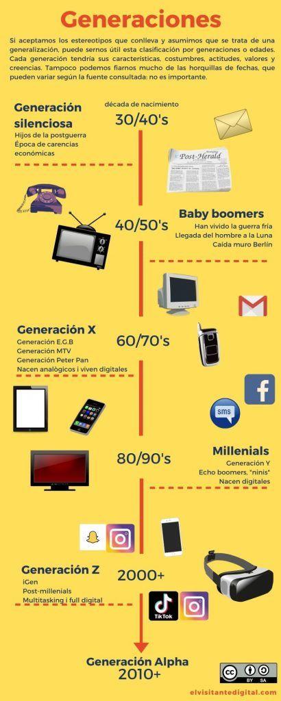 Infografía: El nombre de las generaciones. Nombres y características de las distintas generaciones digitales.