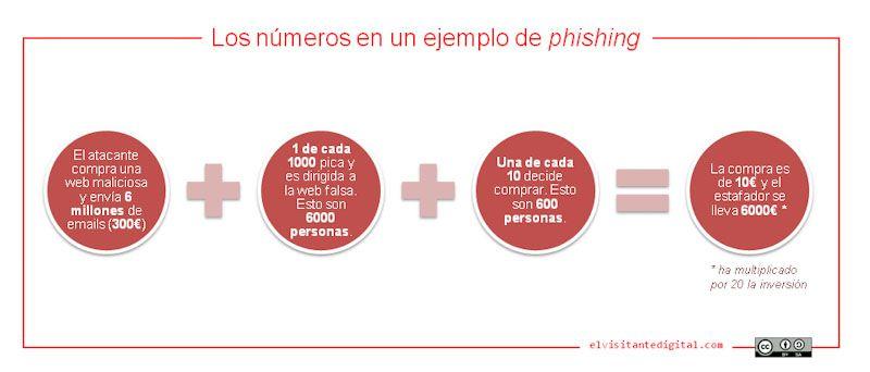 Los números detrás de un ataque típico de phishing