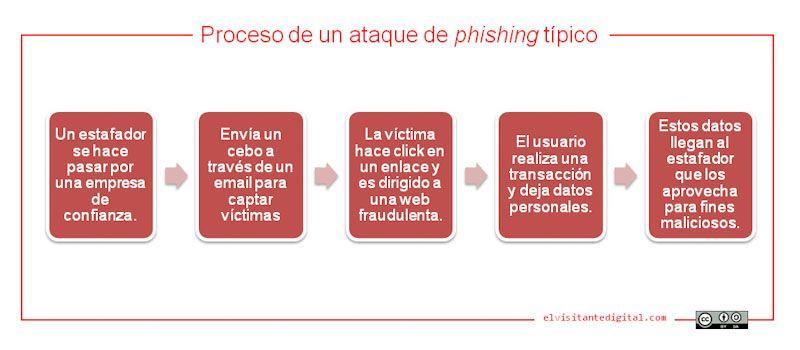 Funcionamiento de un ataque de phishing típico, no te fíes de nadie