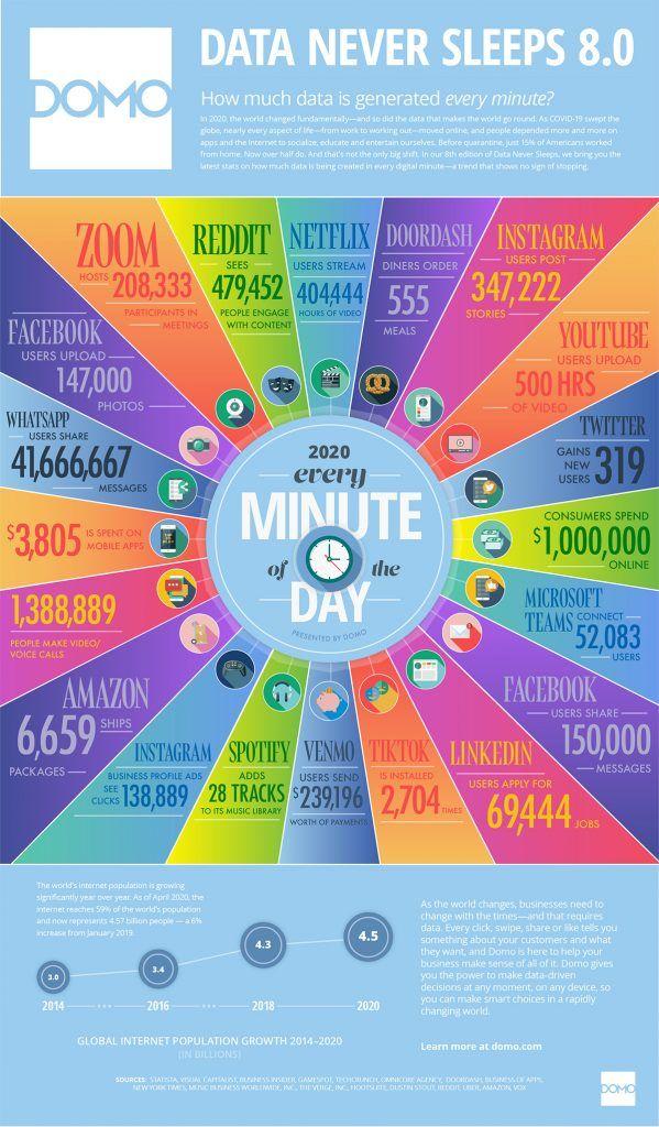 ¿Cuánto tiempo pasa la gente en Internet? Cada minuto en Internet.