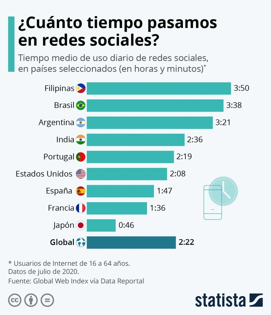 ¿Cuánto tiempo pasa la gente en las Redes Sociales?