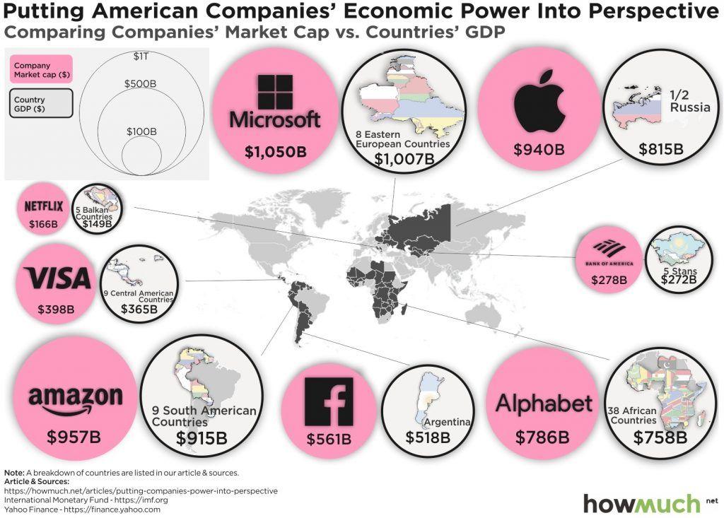 Valor económico en bolsa de empresas vs. PIB de países 2019