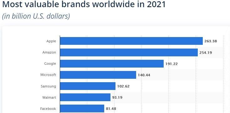 Las marcas más valiosas en 2021