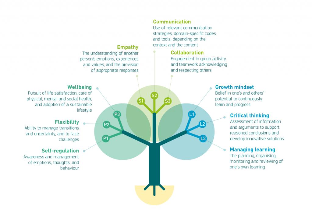 LifeComp: Competencias clave personales, sociales y de aprender a aprender