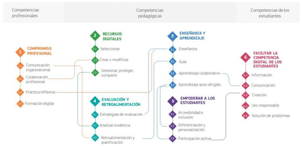 Visión general del marco DigCompEdu de competencia digital docente