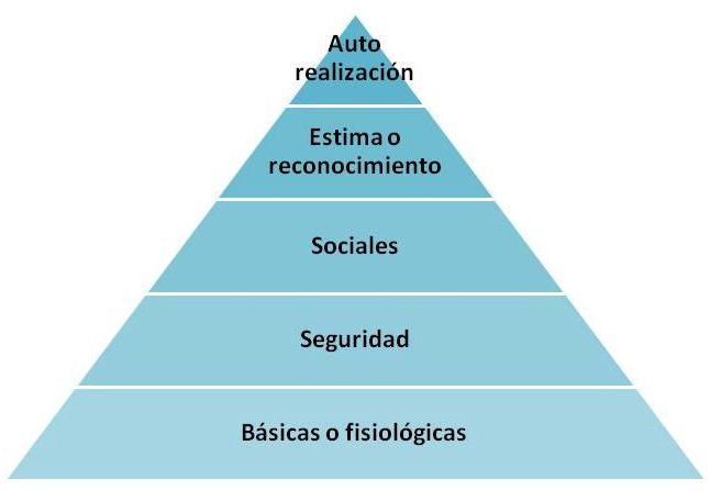 Las necesidades en la pirámide de Maslow