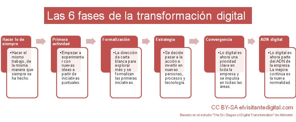 Las 6 fases de la transformación digital de la empresa
