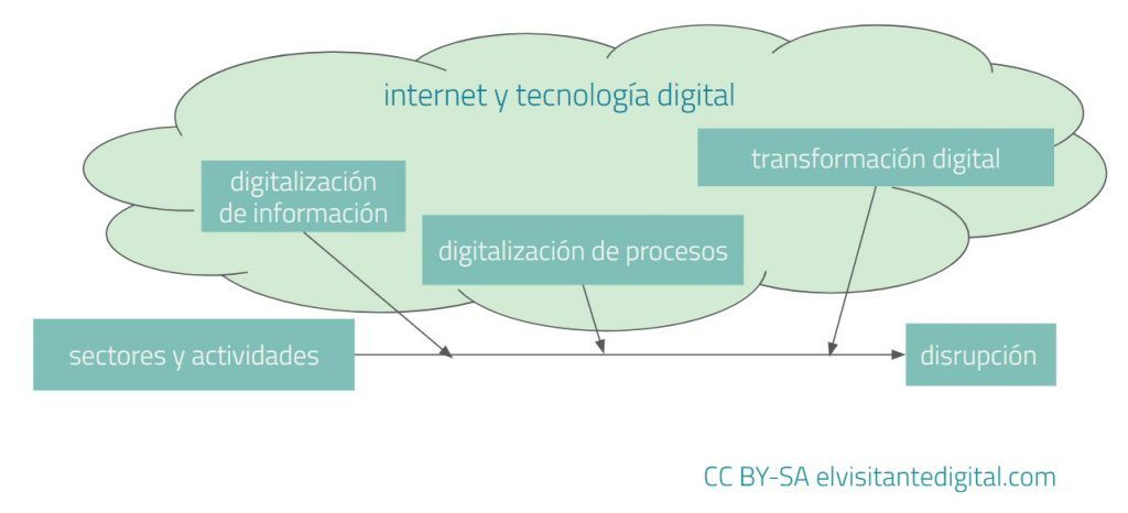 La disrupción debida a la digitalización y la transformación digital